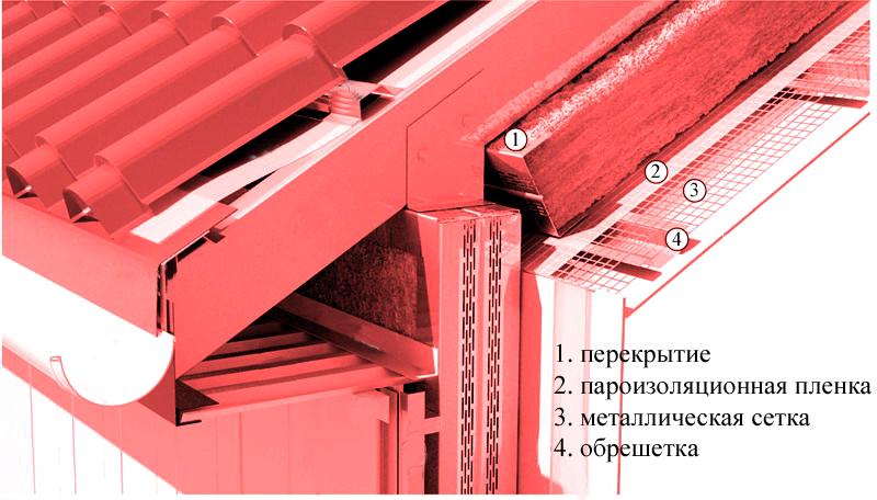Монтаж металлочерепицы - цены на работы, правила, инструкции для самостоятельной укладки